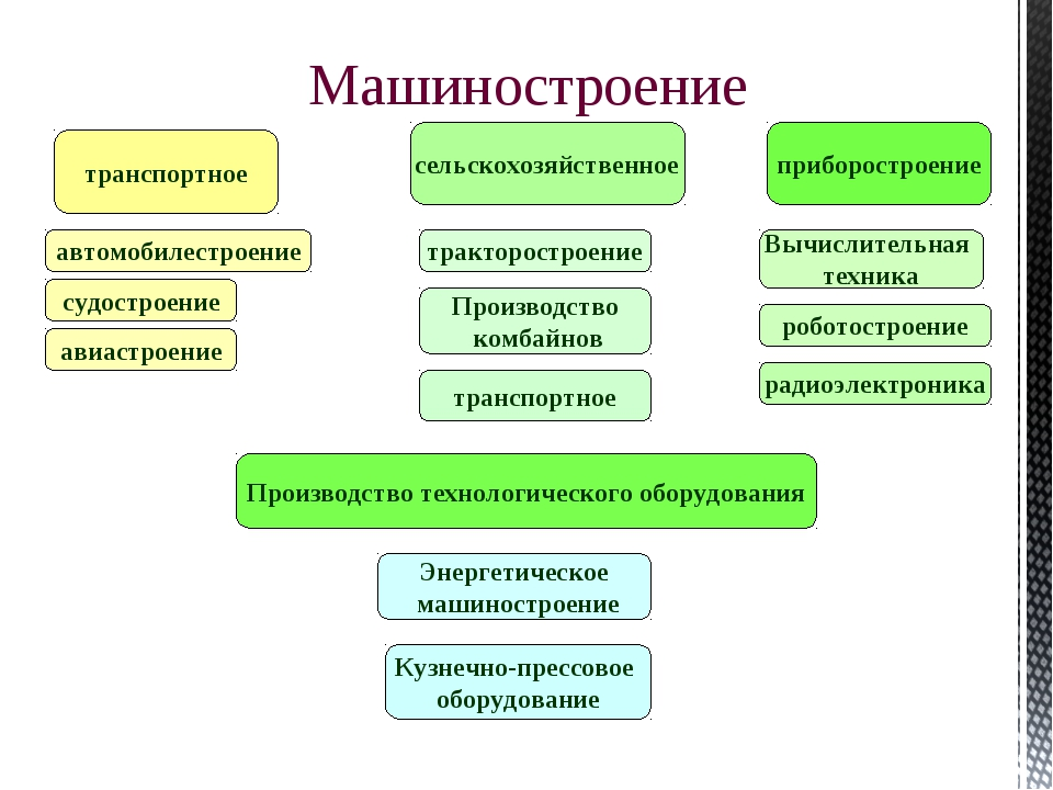 Машиностроение транспортное сельскохозяйственное приборостроение Производство...