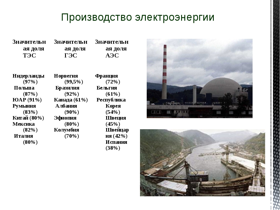 Производство электроэнергии Значительная доля ТЭСЗначительная доля ГЭСЗначи...