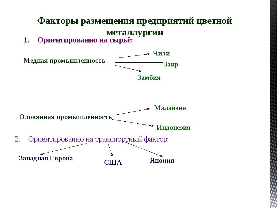 Факторы размещения предприятий цветной металлургии Ориентированно на сырьё: 2...