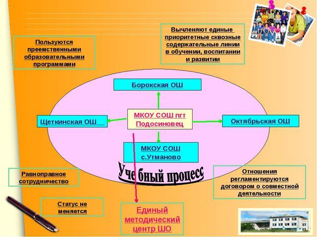 Пользуются преемственными образовательными программами Вычленяют единые приор...