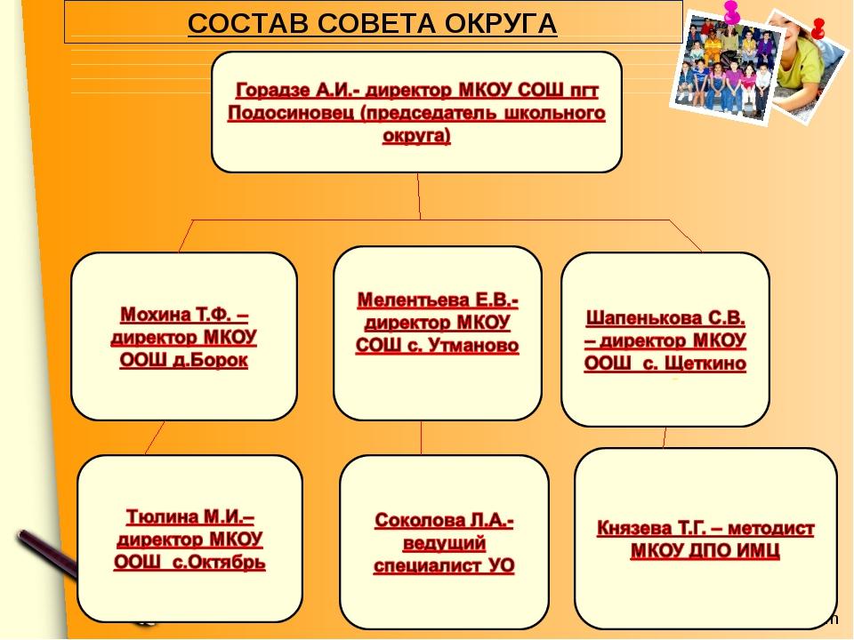 СОСТАВ СОВЕТА ОКРУГА www.themegallery.com