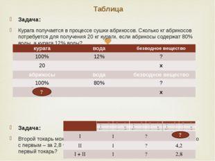 Таблица Задача: Курага получается в процессе сушки абрикосов. Сколько кг абри