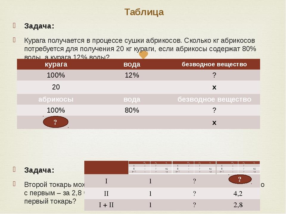 Таблица Задача: Курага получается в процессе сушки абрикосов. Сколько кг абри...
