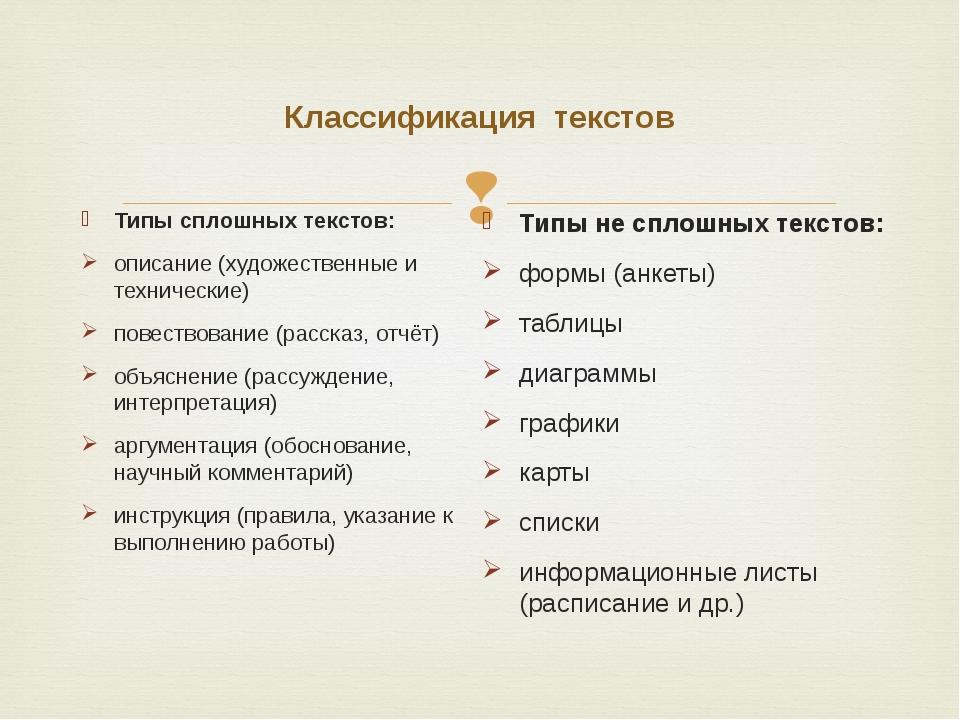 Классификация текстов Типы сплошных текстов: описание (художественные и техни...