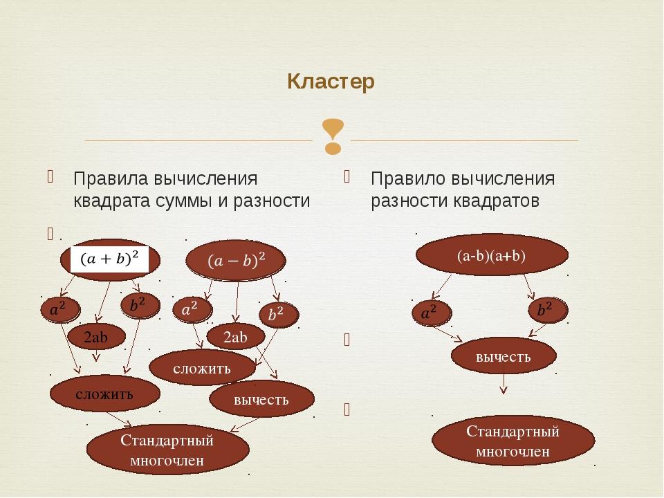 Кластер Правила вычисления квадрата суммы и разности Правило вычисления разно...