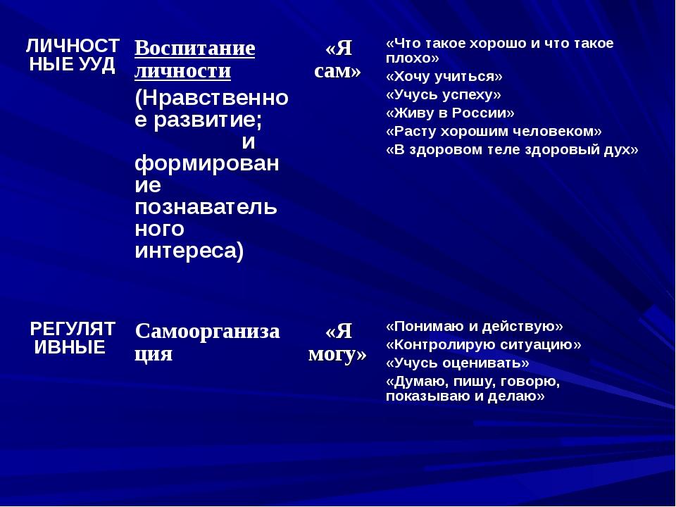 ЛИЧНОСТНЫЕ УУДВоспитание личности (Нравственное развитие; и формирование поз...