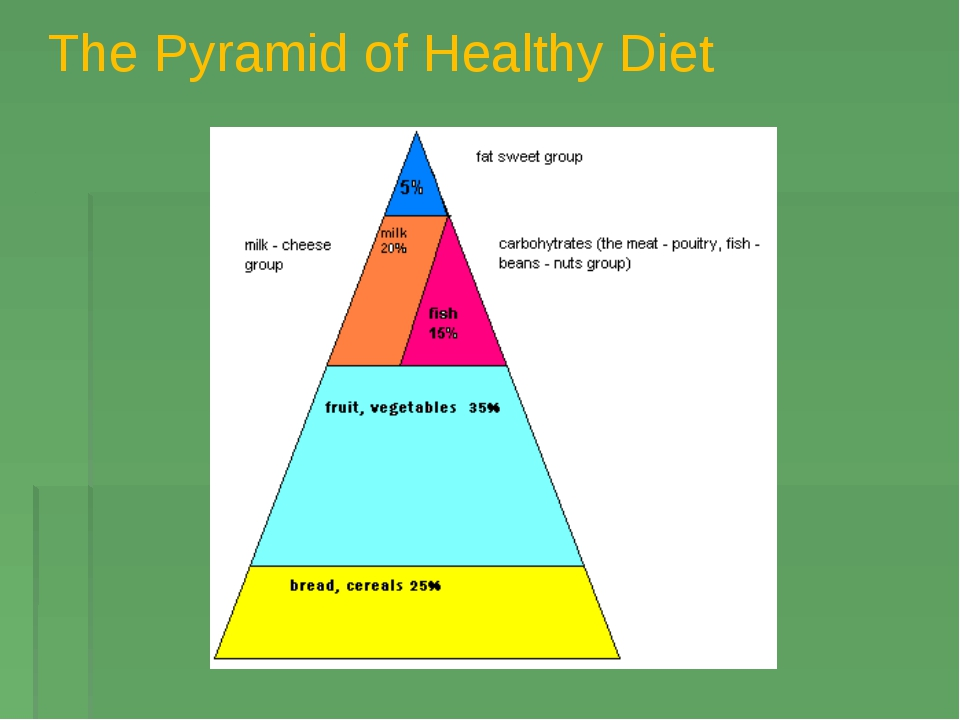 The Pyramid of Healthy Diet