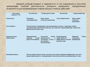 Каждый учебный предмет в зависимости от его содержания и способов организаци