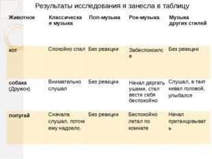Результаты исследования я занесла в таблицу Животное Классическая музыка Поп-