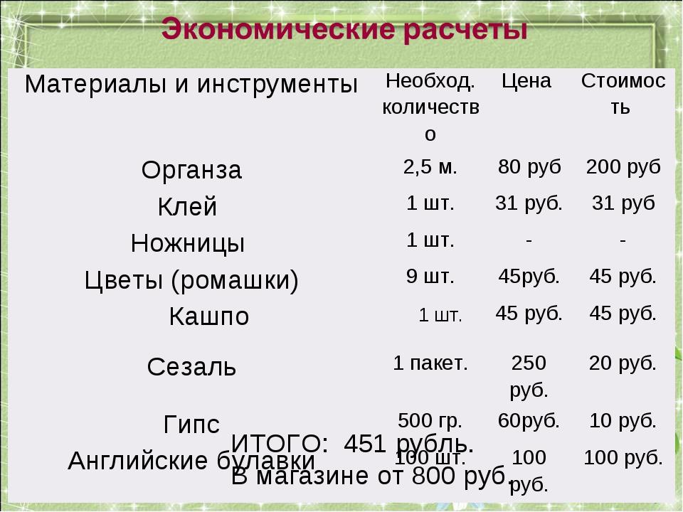 ИТОГО: 451 рубль. В магазине от 800 руб. Материалы и инструментыНеобход. кол...