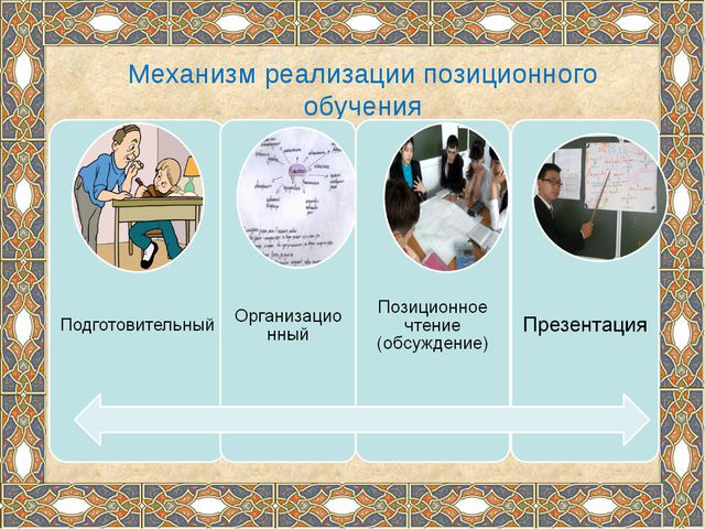 Механизм реализации позиционного обучения