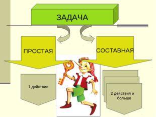 ЗАДАЧА СОСТАВНАЯ ПРОСТАЯ 1 действие 2 действия и больше 2 действия и больше 2