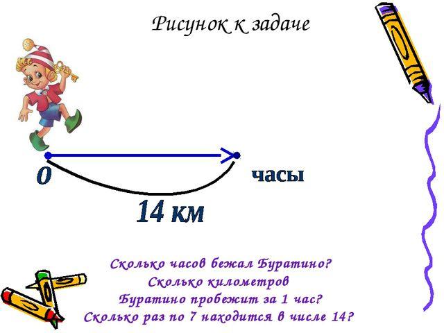 Рисунок к задаче Сколько часов бежал Буратино? Сколько километров Буратино пр...