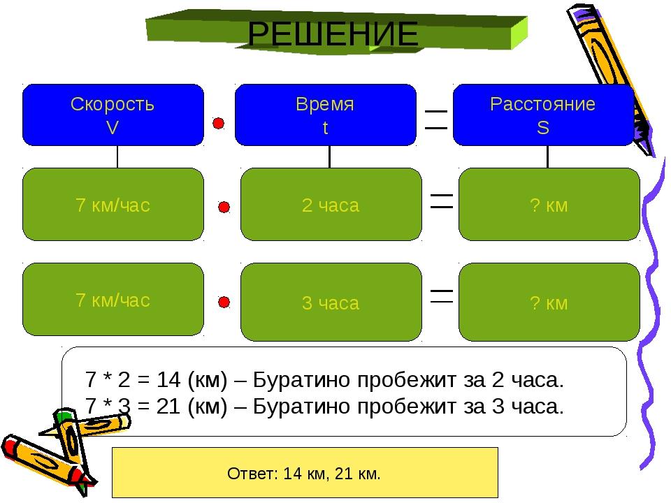 РЕШЕНИЕ Ответ: 14 км, 21 км. Расстояние S Скорость V Время t 7 км/час 3 часа...