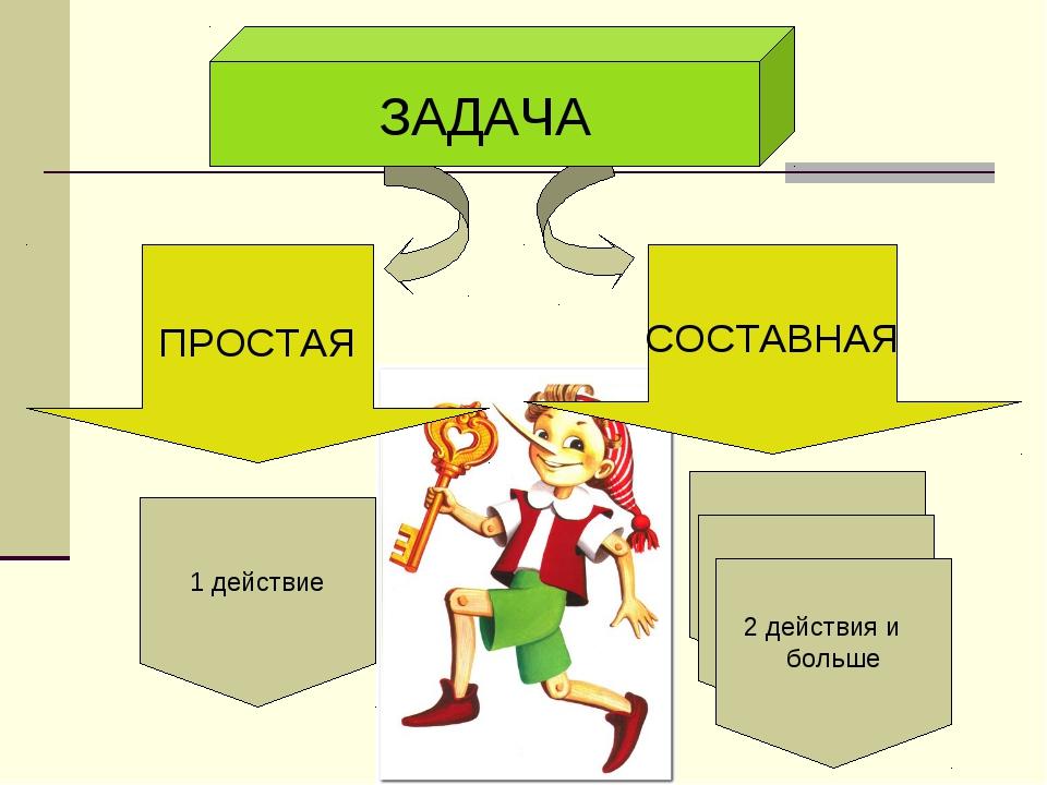 ЗАДАЧА СОСТАВНАЯ ПРОСТАЯ 1 действие 2 действия и больше 2 действия и больше 2...