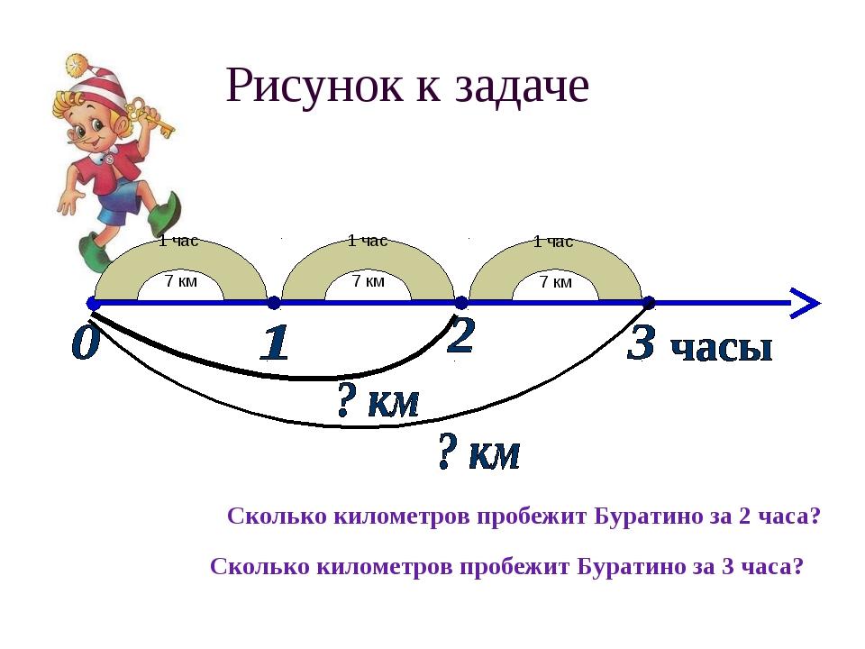 Рисунок к задаче 1 час 7 км 1 час 7 км 1 час 7 км Сколько километров пробежит...
