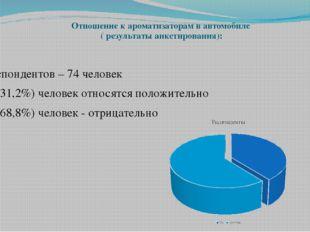 Отношение к ароматизаторам в автомобиле ( результаты анкетирования): Респонде