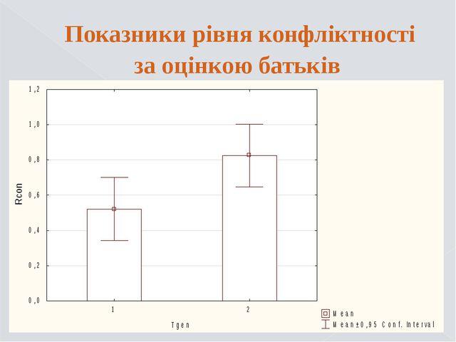 Показники рівня конфліктності за оцінкою батьків