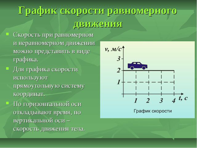 График скорости равномерного движения Скорость при равномерном и неравномерно...