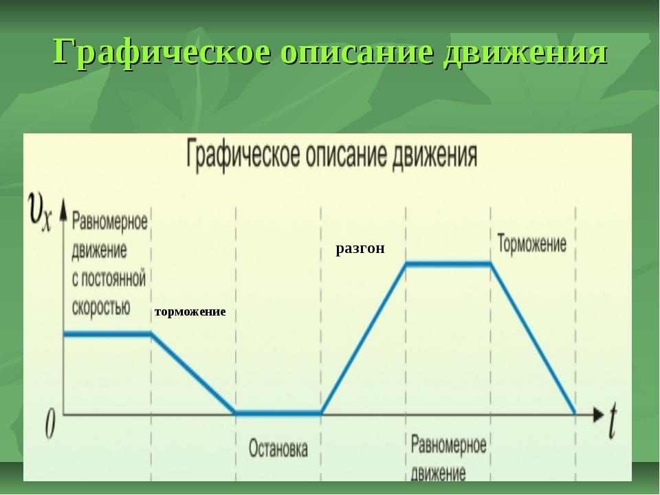 Графическое описание движения торможение разгон