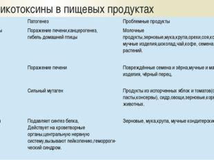 Микотоксины в пищевых продуктах Токсины Патогенез Проблемные продукты Афлаток