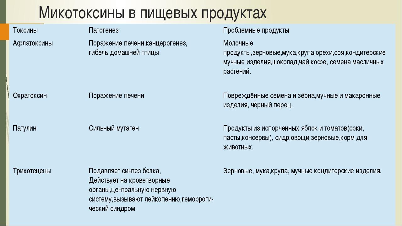 Микотоксины в пищевых продуктах Токсины Патогенез Проблемные продукты Афлаток...
