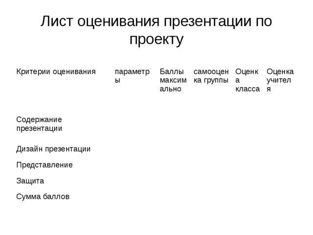 Лист оценивания презентации по проекту Критерии оценивания параметры Баллы ма...