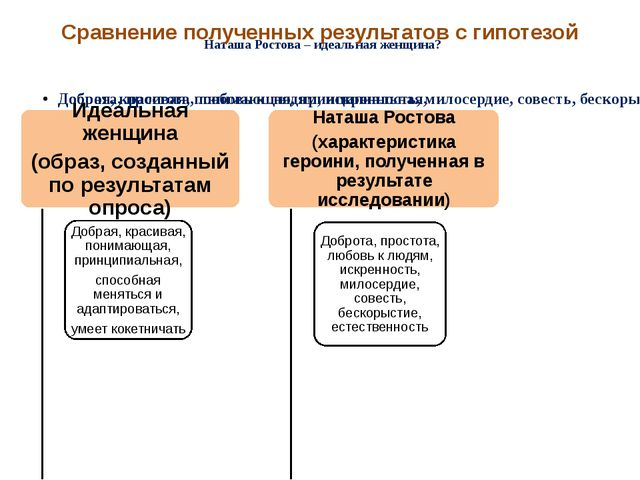 Наташа Ростова – идеальная женщина? Сравнение полученных результатов с гипот...