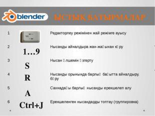 ЫСТЫҚ БАТЫРМАЛАР 1…9 S R A Ctrl+J 1 Редакторлеу режімінен жай режімге ауысу