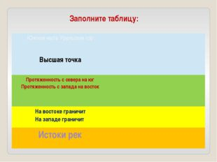 Заполните таблицу: Южная часть Уральских гор Высшая точка Протяженность с сев
