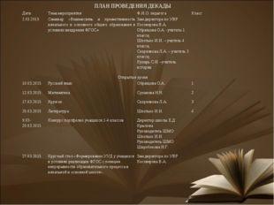 ПЛАН ПРОВЕДЕНИЯ ДЕКАДЫ Дата Тема мероприятия Ф.И.О. педагога Класс 2.03.2