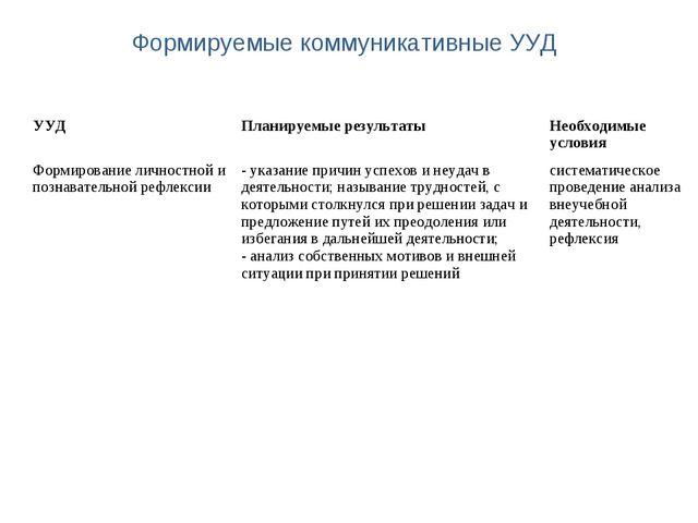 Формируемые коммуникативные УУД УУДПланируемые результаты Необходимые услов...