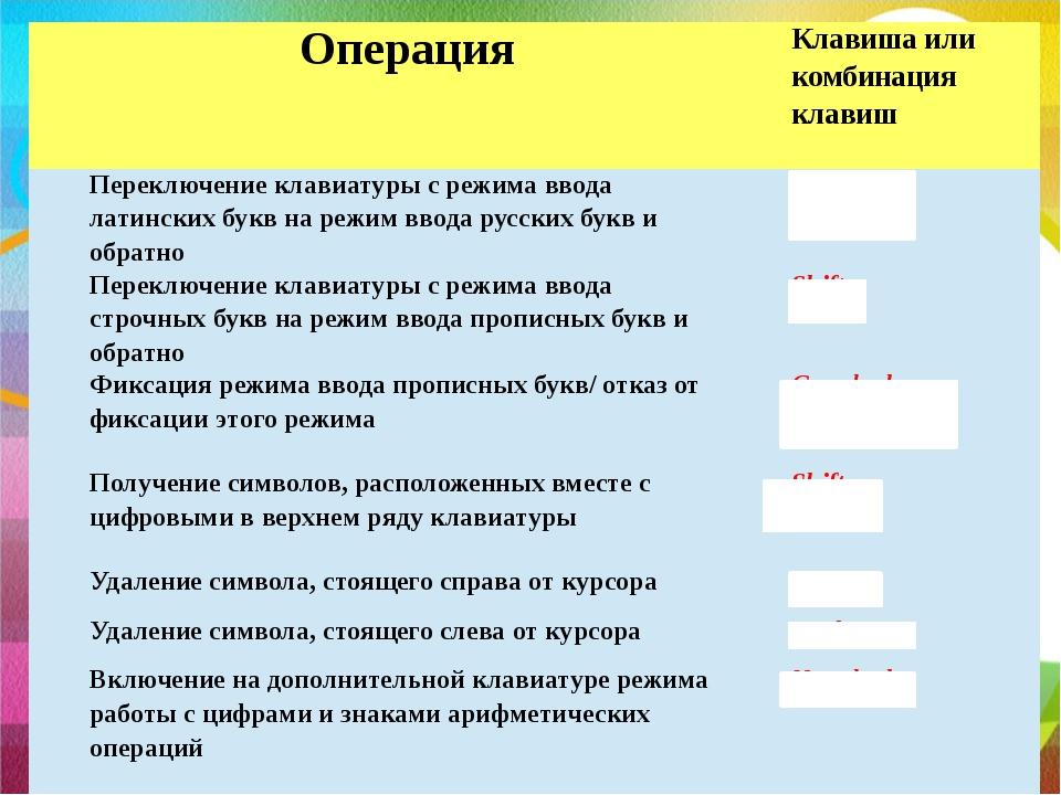 Операция Клавиша или комбинация клавиш Переключение клавиатуры с режима ввод...