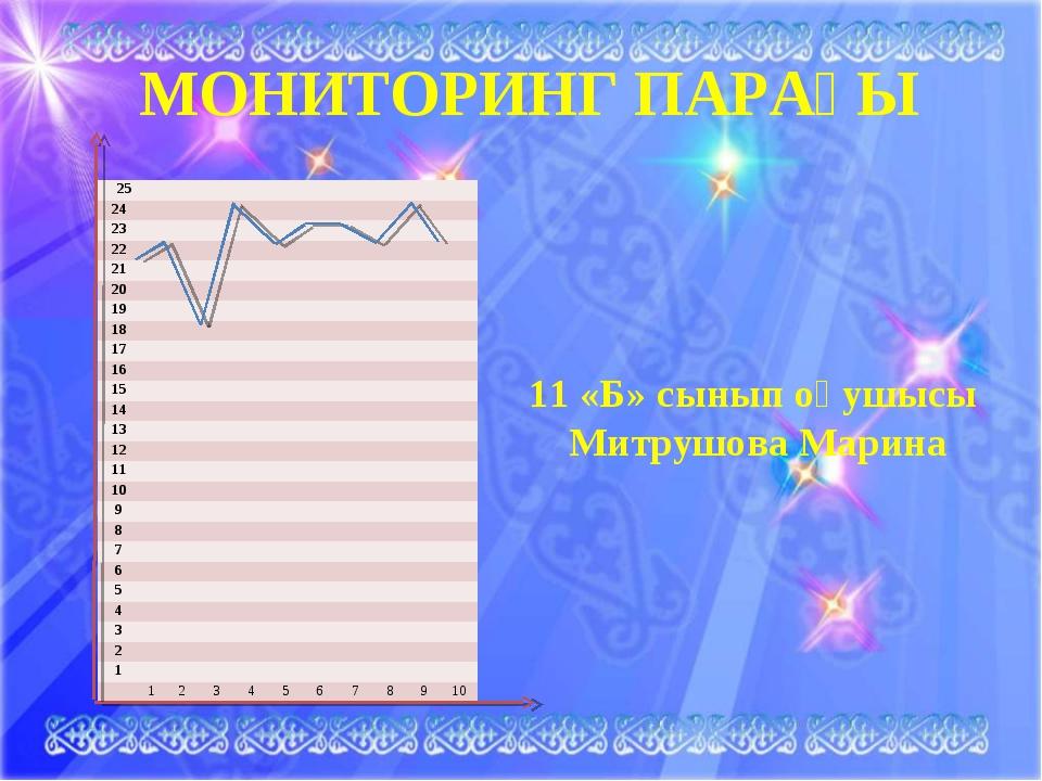 МОНИТОРИНГ ПАРАҒЫ 11 «Б» сынып оқушысы Митрушова Марина 25...