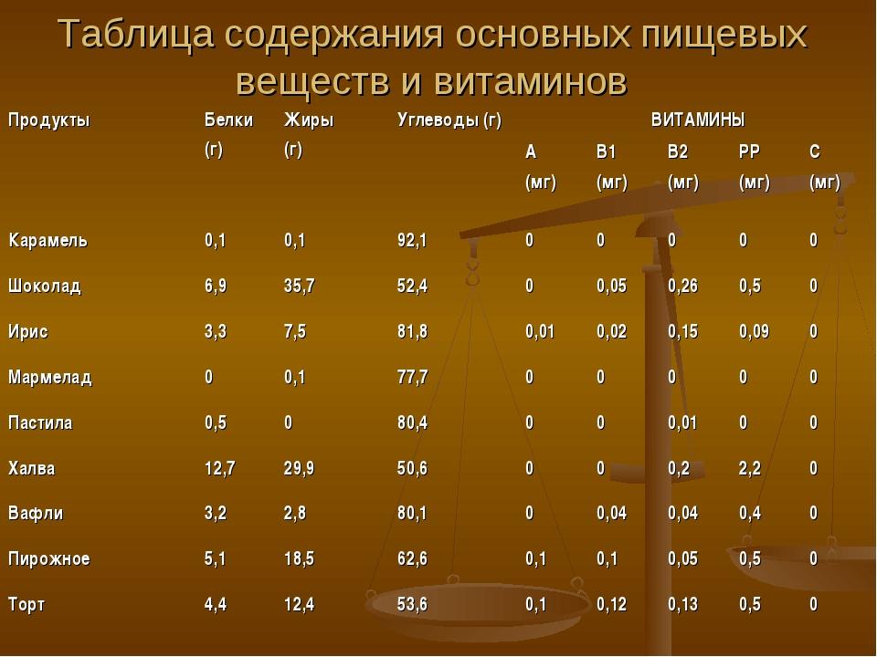 Таблица содержания основных пищевых веществ и витаминов ПродуктыБелки (г) Ж...