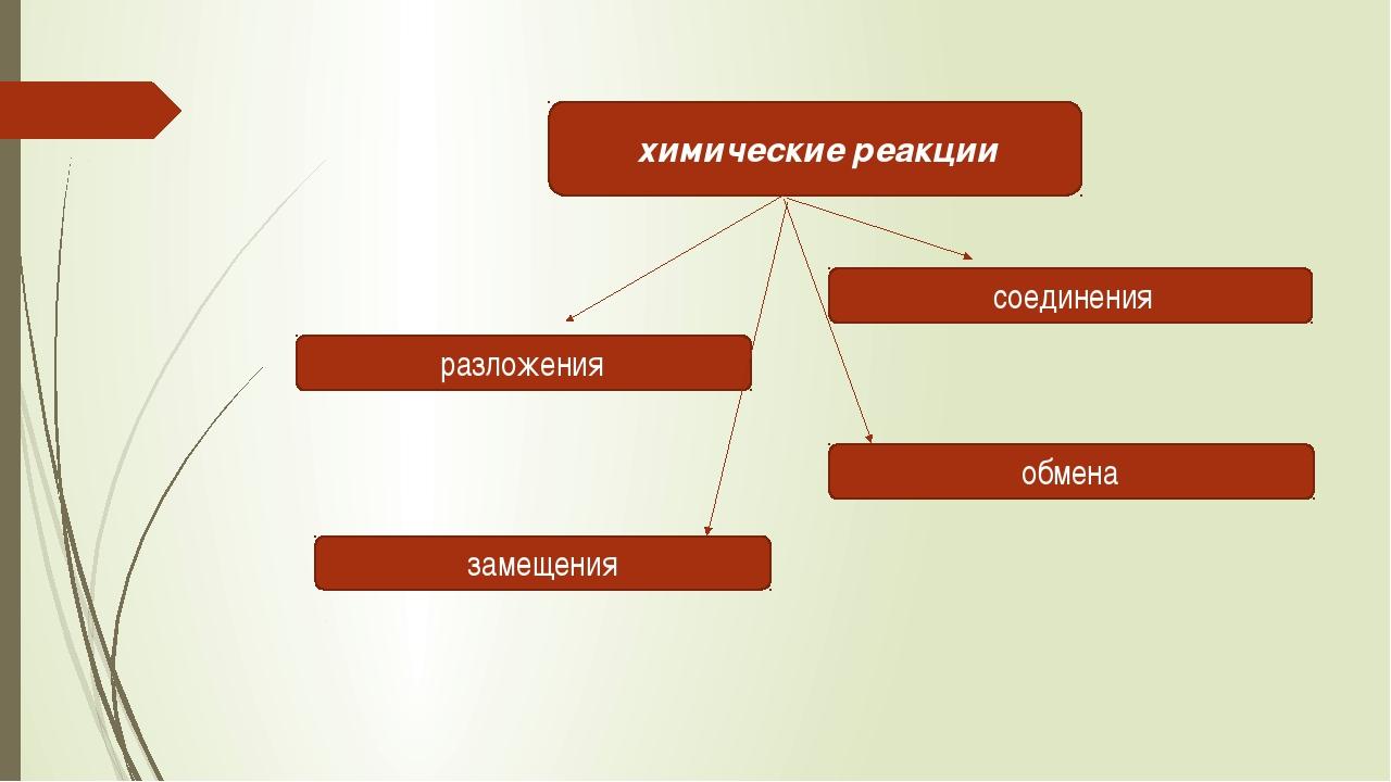 химические реакции разложения соединения замещения обмена