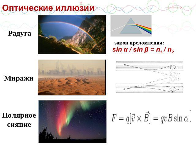 Радуга sin α / sin β = n1 / n2 закон преломления: Миражи Полярное сияние Опти...
