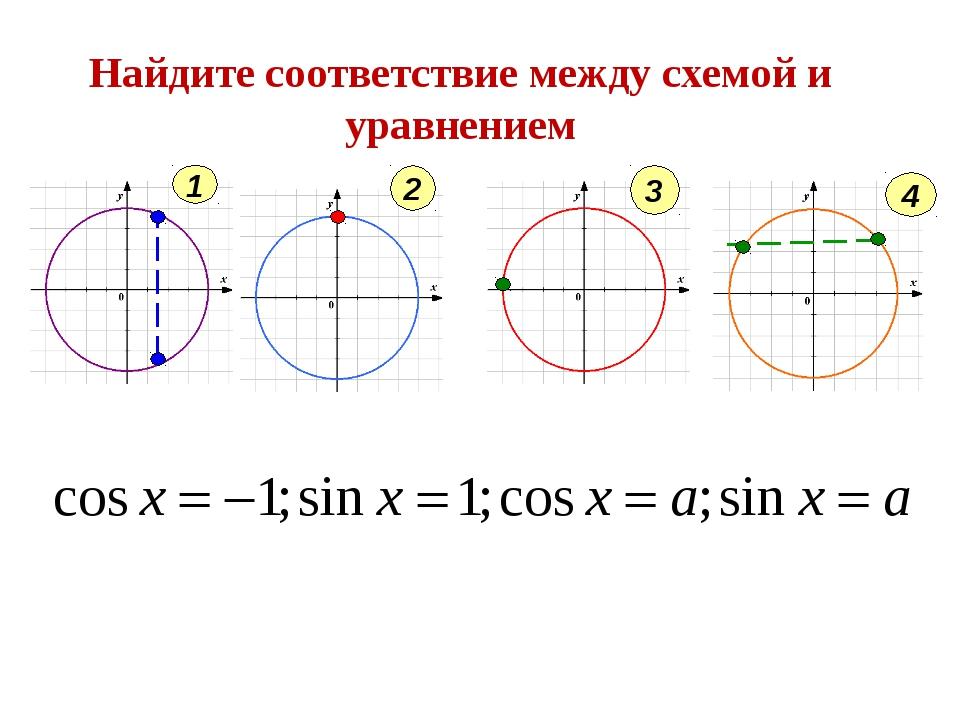 Найдите соответствие между схемой и уравнением 1 2 3 4