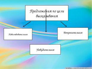 Предложения по цели высказывания Повествовательное Побудительное Вопроситель