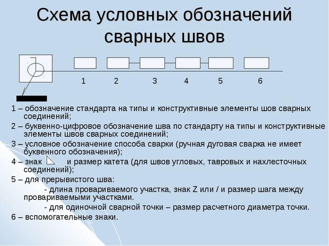 Схема условных обозначений сварных швов  1 – обозначение стандарта на типы...