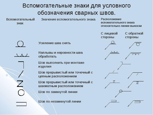 Вспомогательные знаки для условного обозначения сварных швов.