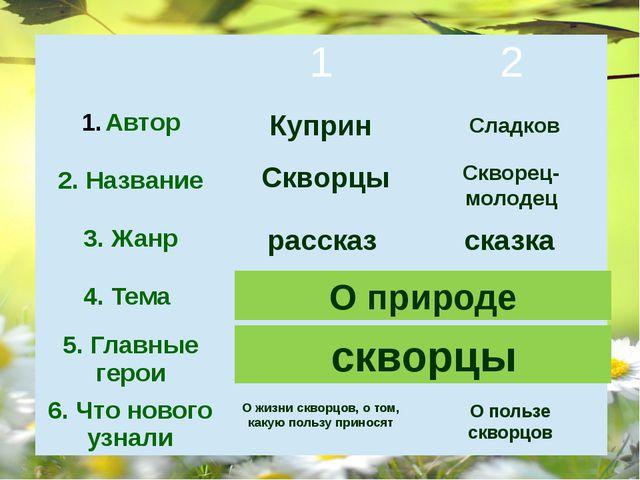 Куприн Сладков Скворцы Скворец-молодец рассказ сказка О природе О природе скв...