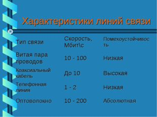 Характеристики линий связи Тип связиСкорость, Мбит\сПомехоустойчивость Вита