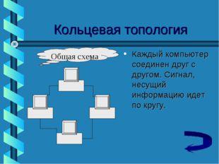 Кольцевая топология Каждый компьютер соединен друг с другом. Сигнал, несущий