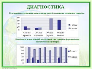 Показатели экологической воспитанности в процессе формирования экологической