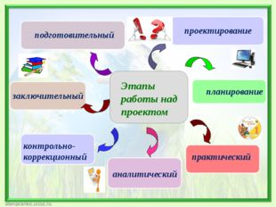 подготовительный проектирование планирование практический аналитический закл