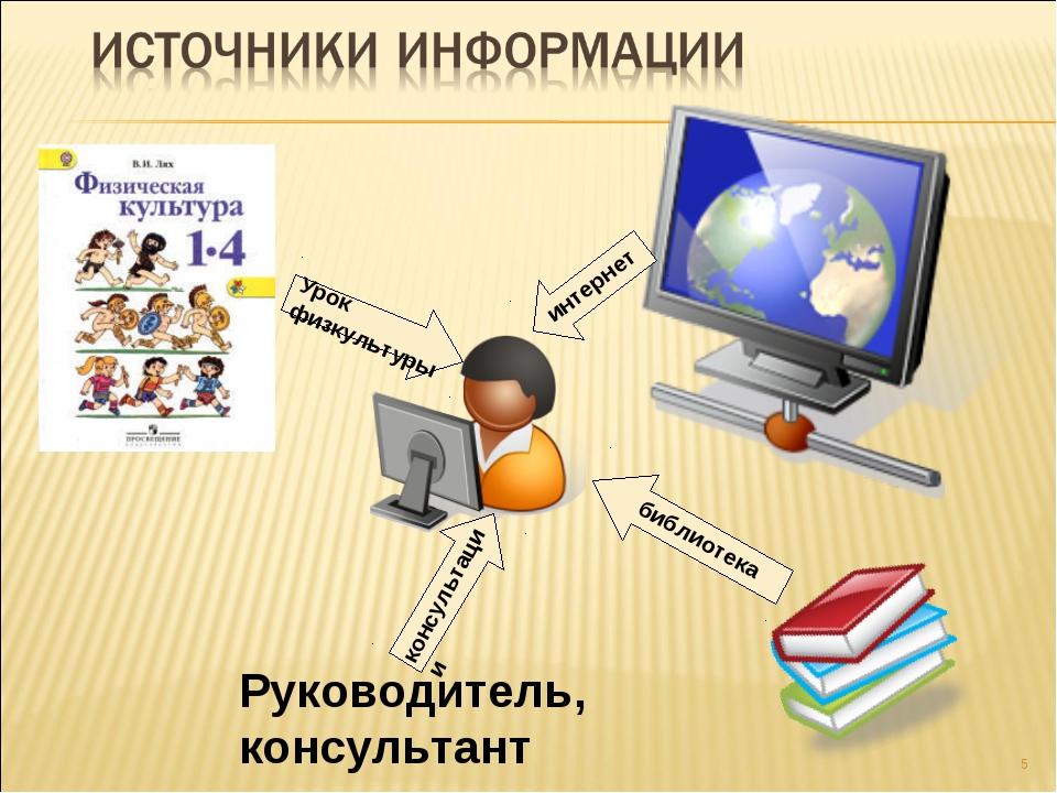 * Руководитель, консультант библиотека интернет консультации Урок физкультуры