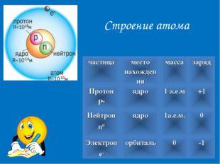 Строение атома частицаместо нахождениямассазаряд Протон P+ядро1 а.е.м+1