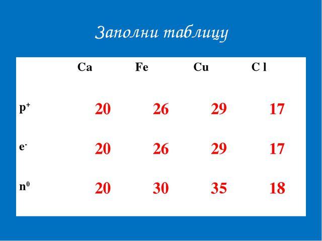 Заполни таблицу CaFeCuC l p+20262917 e-20262917 n020303518