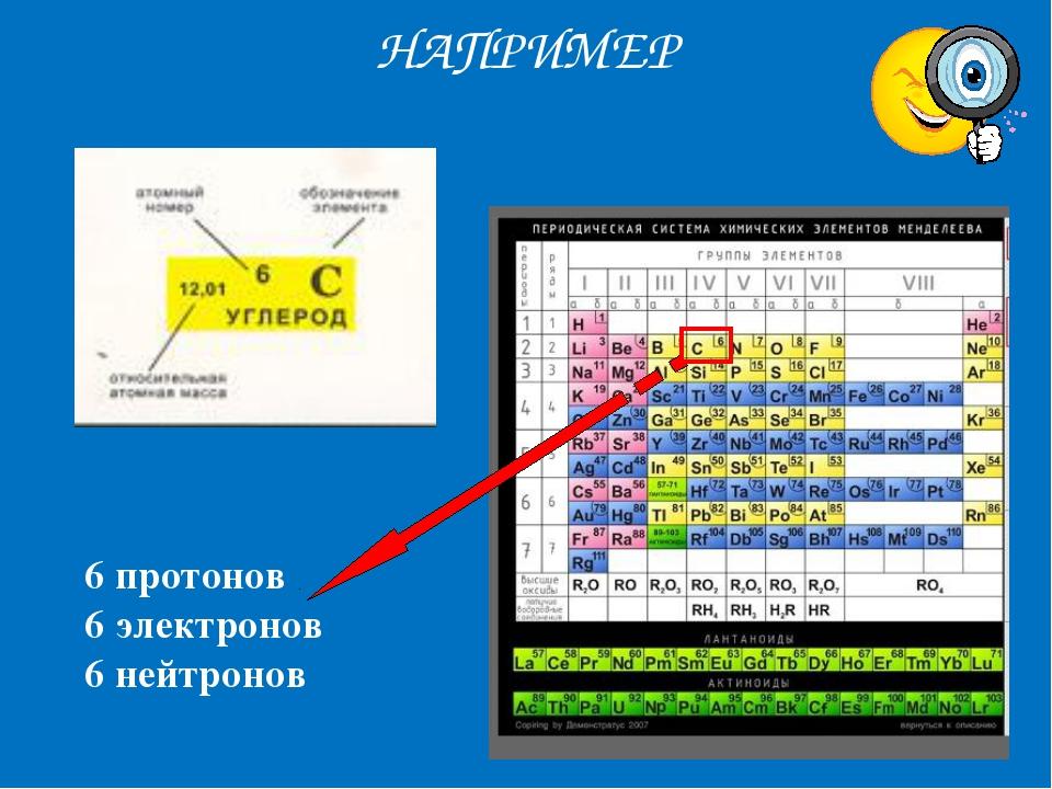 НАПРИМЕР 6 протонов 6 электронов 6 нейтронов